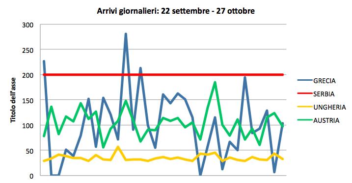 Arrivi giornalieri dal 27 settembre al 27 ottobre (dati UNHCR).